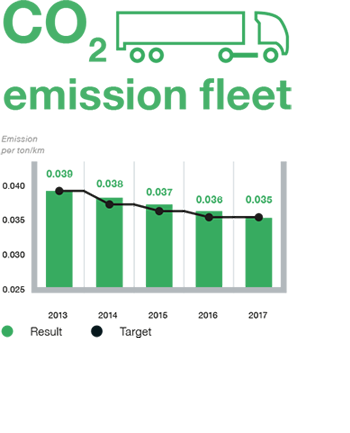 Highlights-CO2%20emission%20fleet%20kleiner.png