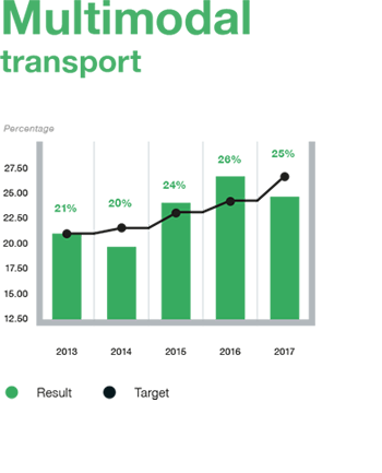 Highlights-Multimodal%20transport%20kleiner.png
