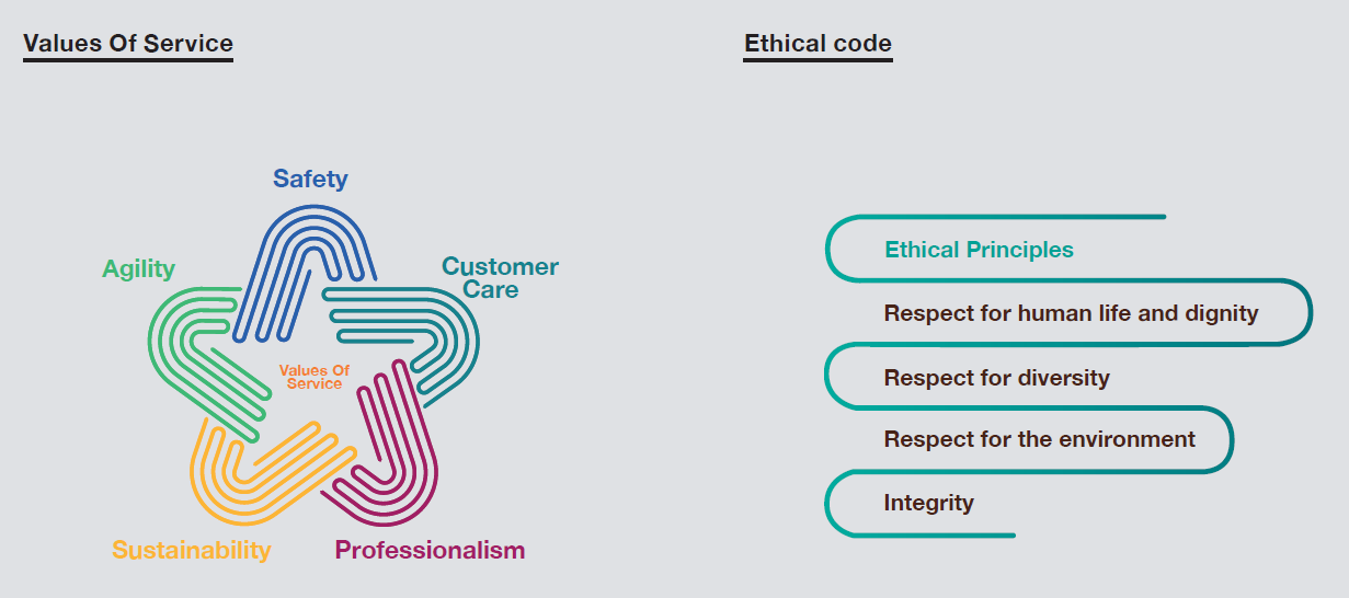 Values of service - ethical code.PNG
